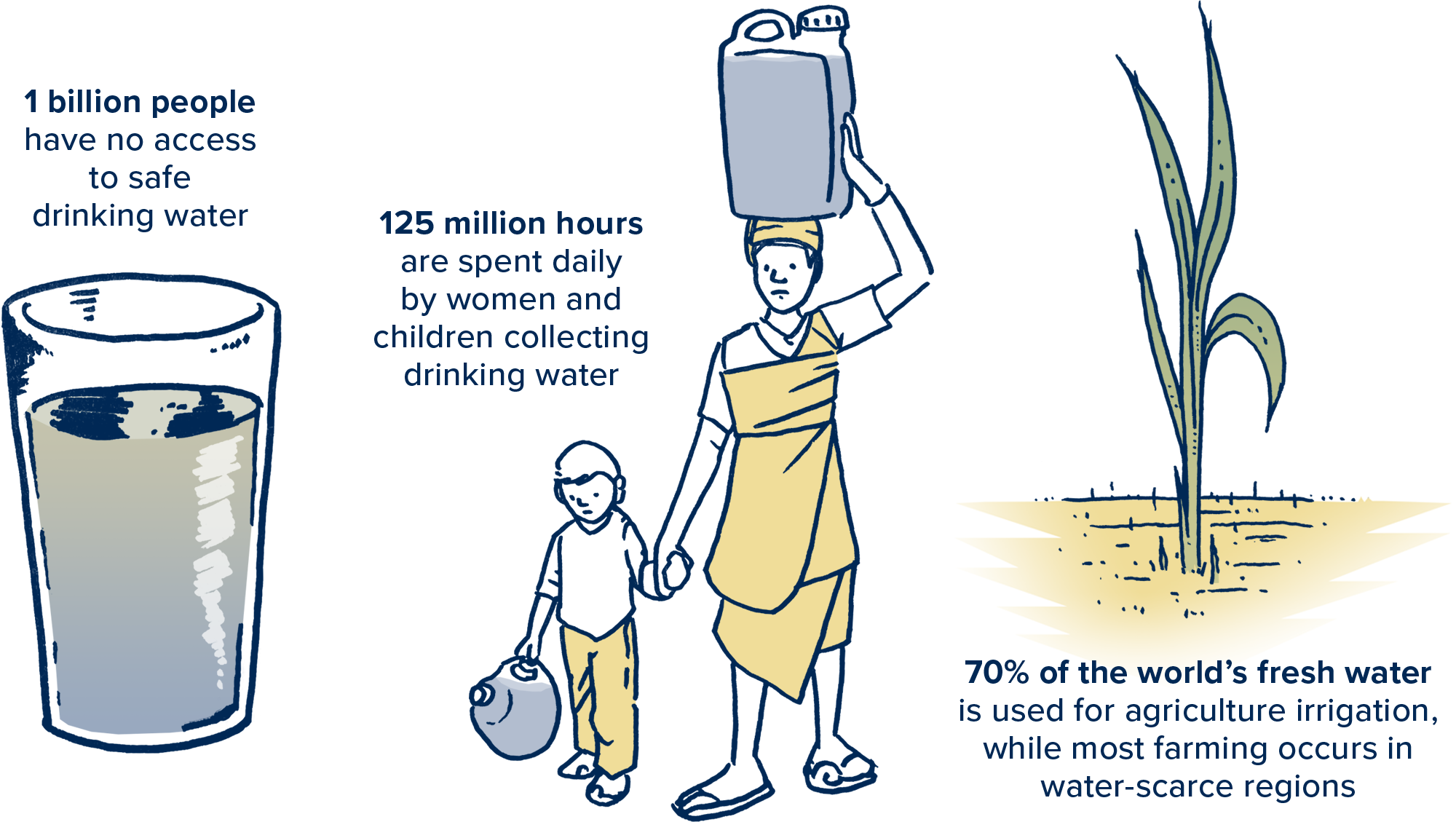Safe access to drinking water for all, solving the global water crisis with water conservation and research from UC Davis and california drought applications globally.