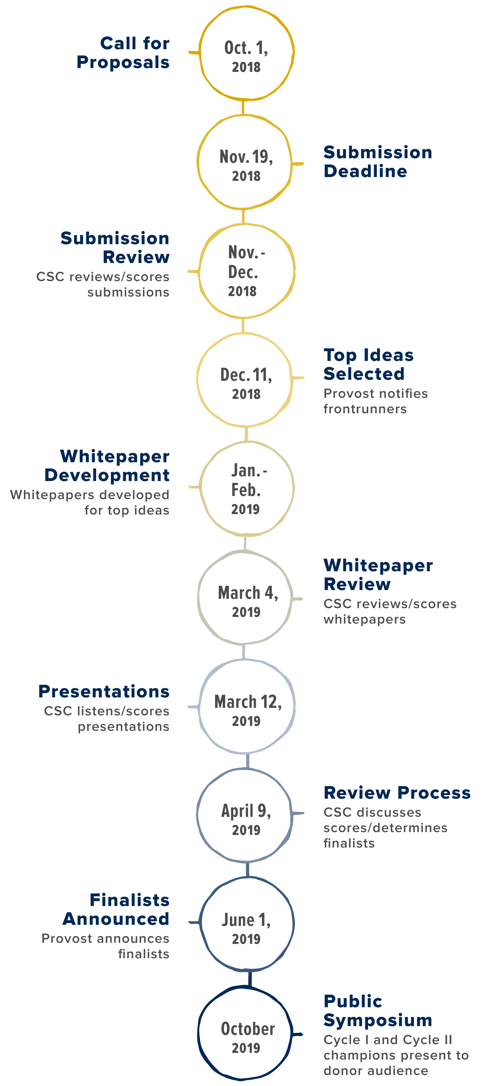 Call for Ideas cycle 2 timeline